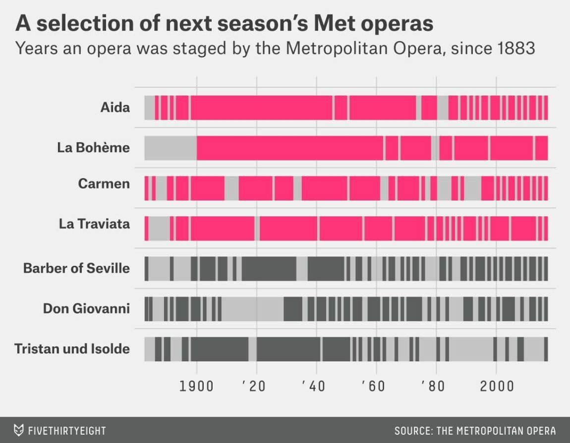 Opera frequencies