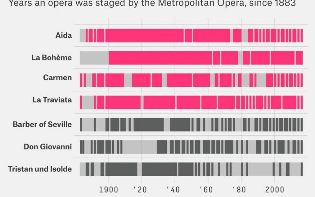 Opera frequencies